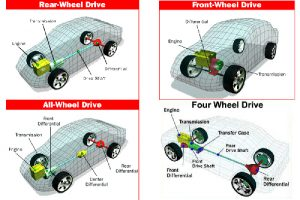 TrucksResource What's The Difference Between Four Wheel Drive, All Wheel Drive, Front Wheel Drive And Rear Wheel Drive