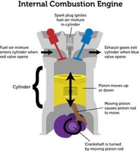 Combustion engine process TrucksResource Performance Exhaust Systems